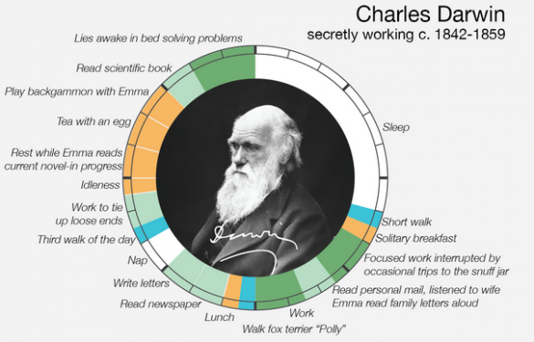daily habits of famous people