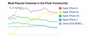 flickr camera usage