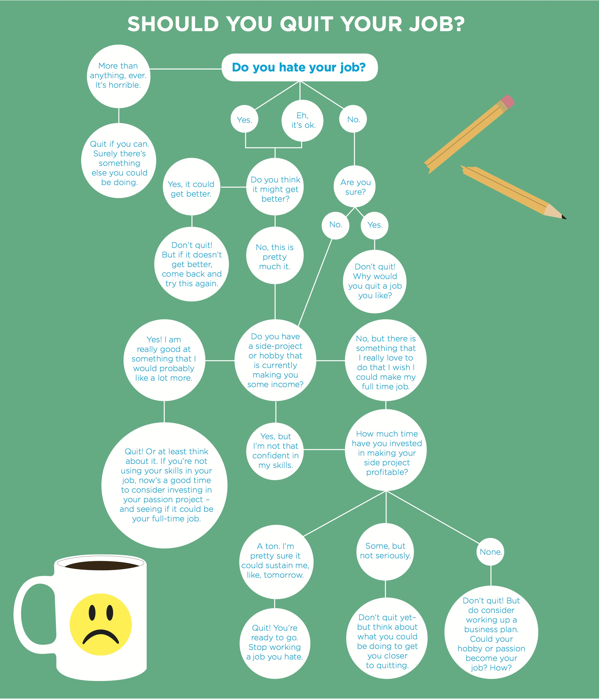 Should You Quit Your Day Job? Decision-Making Infographic