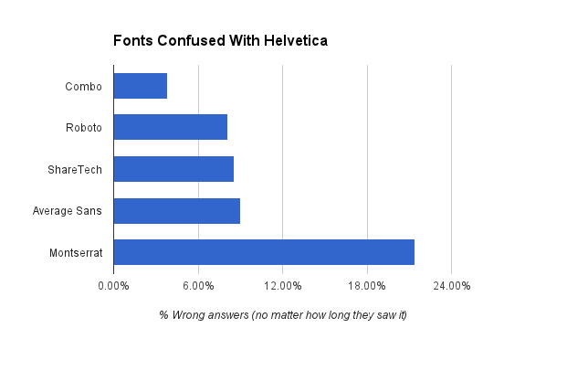 study  why fonts really do matter  and how to pick the best one