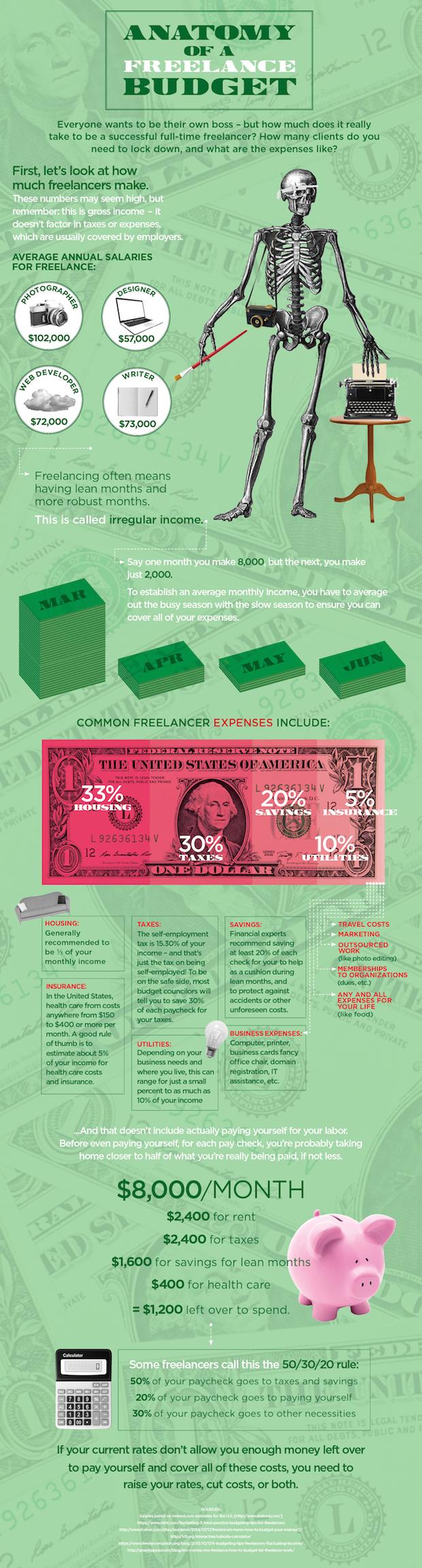 freelance budget example