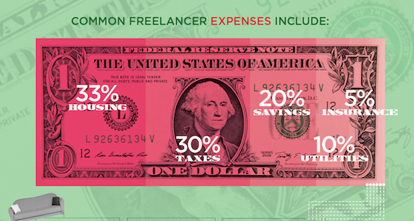 anatomy freelance budget