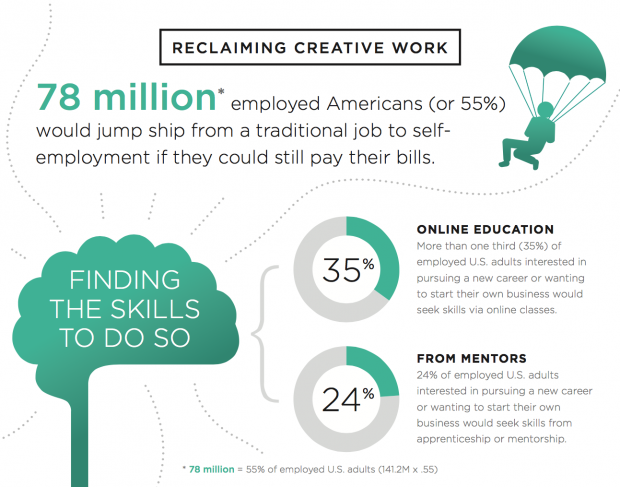 creative jobs report infographic reclaim creative work