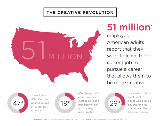 creative jobs report infographic 51 million