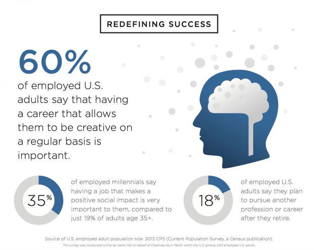 creative jobs report infographic success