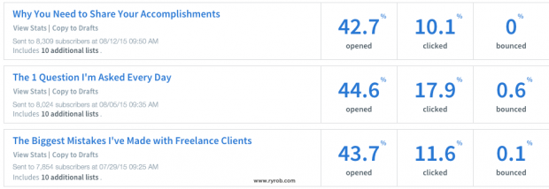 Ryan-Robinson-ryrob-email-open-and-click-rate-statistics-web