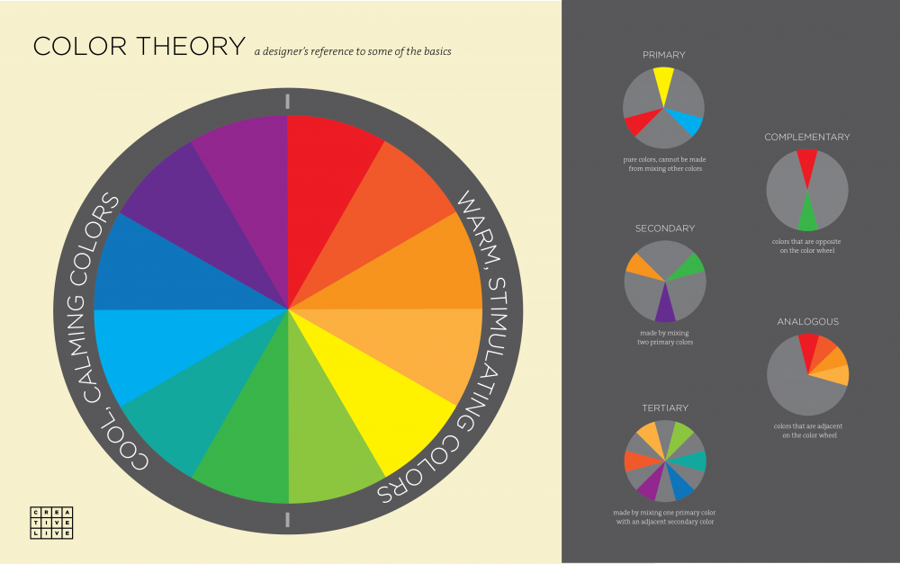 Basics Of Color Theory infographic: 3 basic principles of color theory for designers