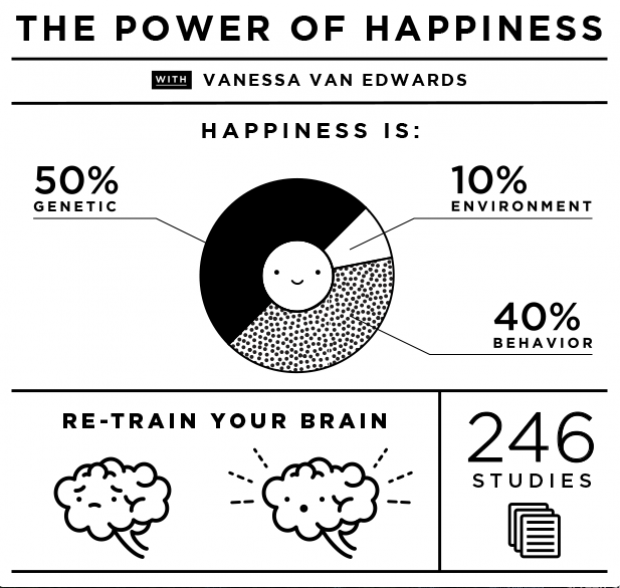 The Power of Happiness