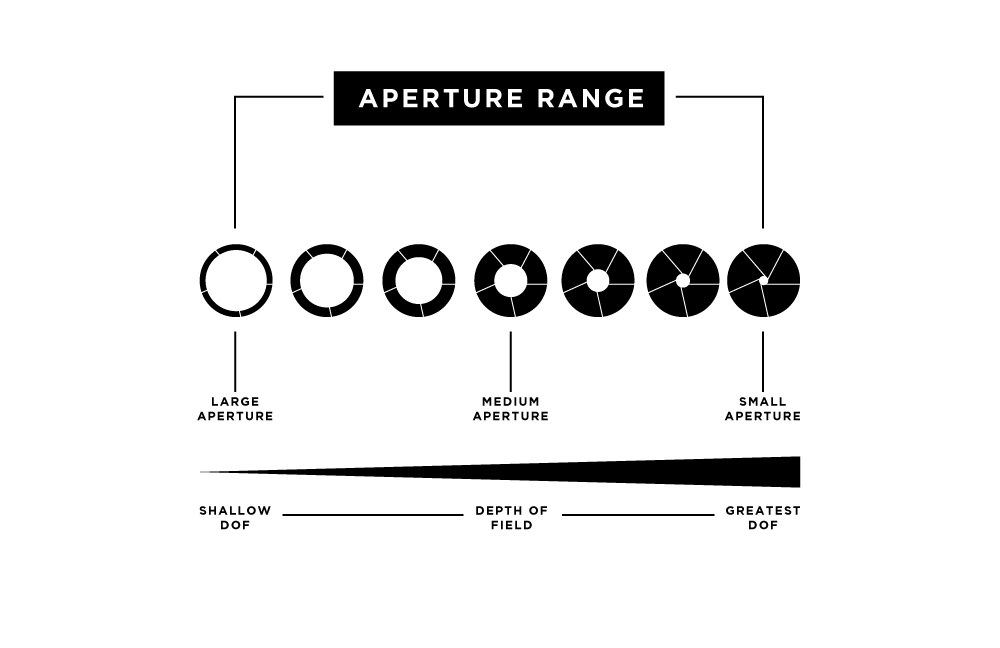 The Ultimate Guide To Learning Photography What Is Aperture