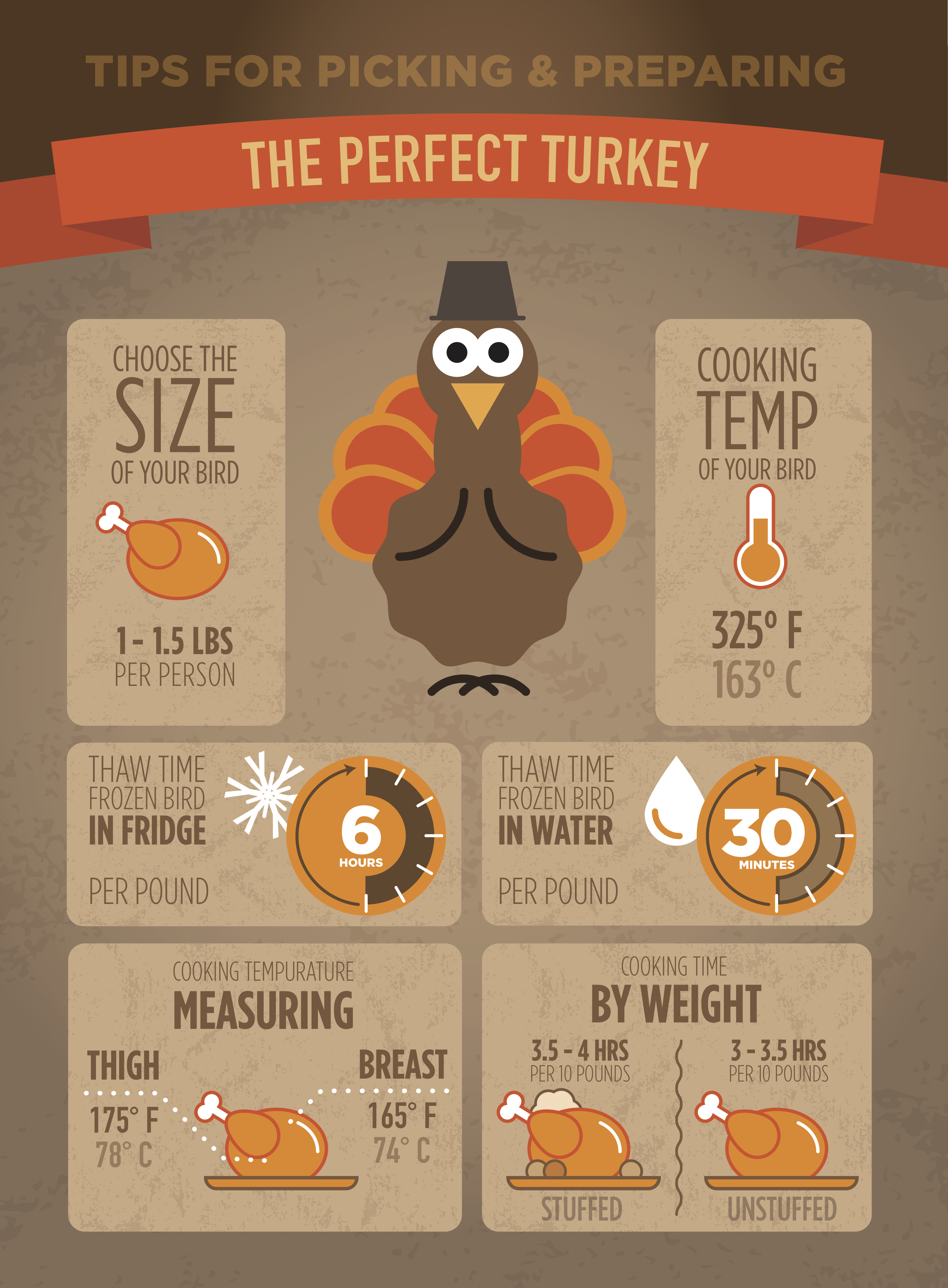 INFOGRAPHIC: Tips for Picking & Preparing the Perfect Turkey