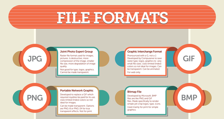 The Ultimate Guide to File Formats